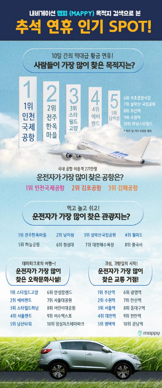 현대엠엔소프트, 추석 연휴 가장 많이 찾은 목적지 '인천공항'